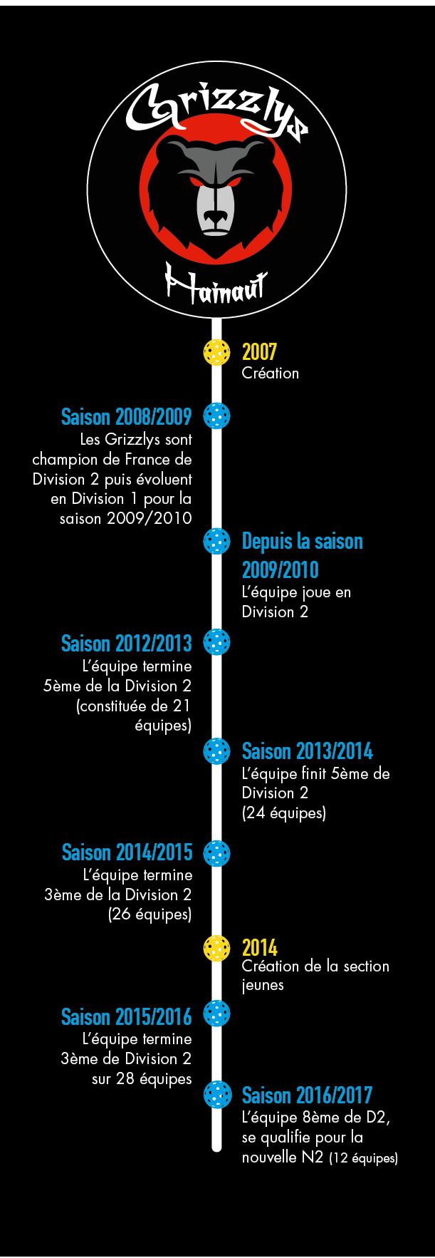 Chronologie Grizzly du Hainaut
